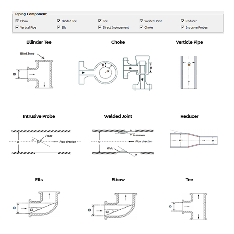 Analyze various Piping Components